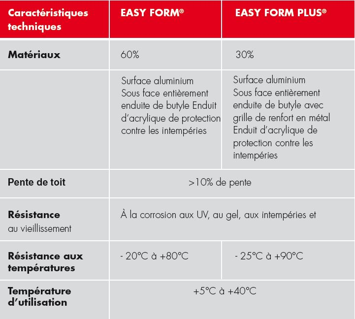 Comparaison Easy-Form® et Easy-Form® Plus