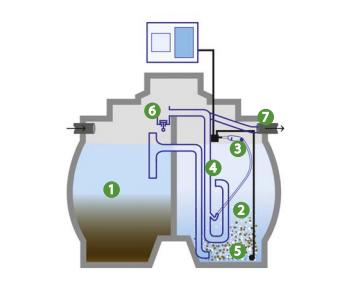 Micro-station d'épuration : comment ça marche ?