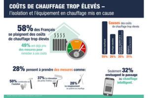 Étude reichelt : 58% des Français se plaignent de coûts de chauffage excessifs