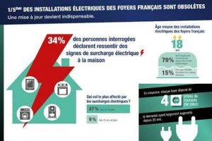 Etude reichelt : Une installation électrique sur 5 est obsolète en France