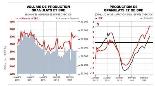 production de granulats