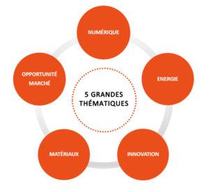 5 grandes thematiques aquibat