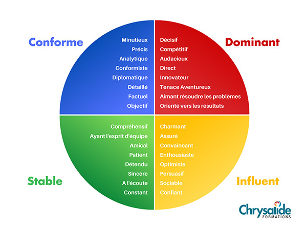chrysalide-formations-disc-couleurs